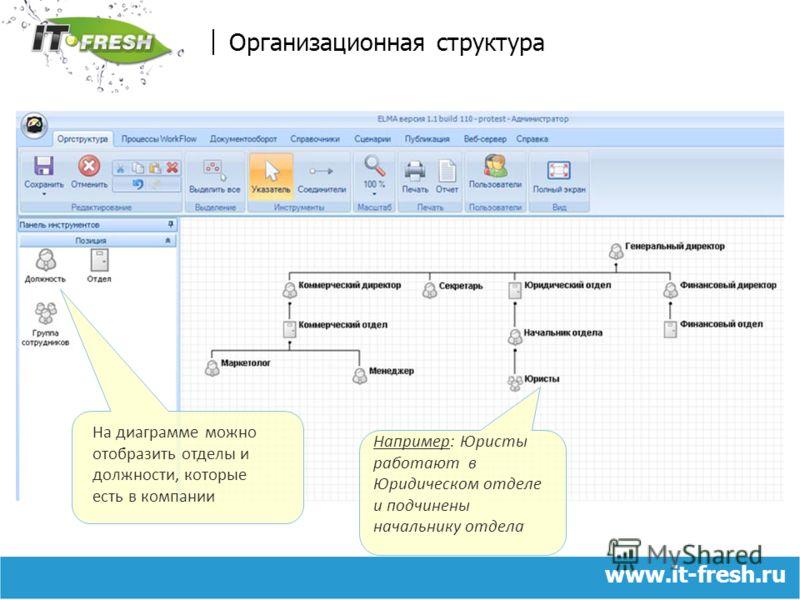 www.it-fresh.ru Организационная структура Например: Юристы работают в Юридическом отделе и подчинены начальнику отдела На диаграмме можно отобразить отделы и должности, которые есть в компании