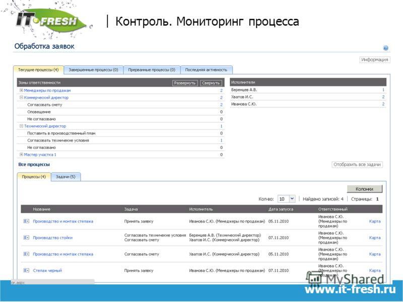 www.it-fresh.ru Контроль. Мониторинг процесса