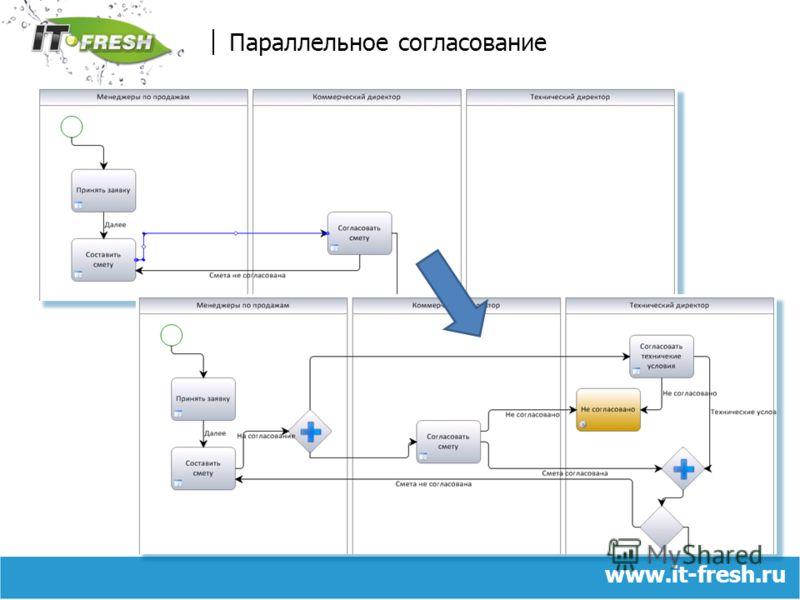 www.it-fresh.ru Параллельное согласование
