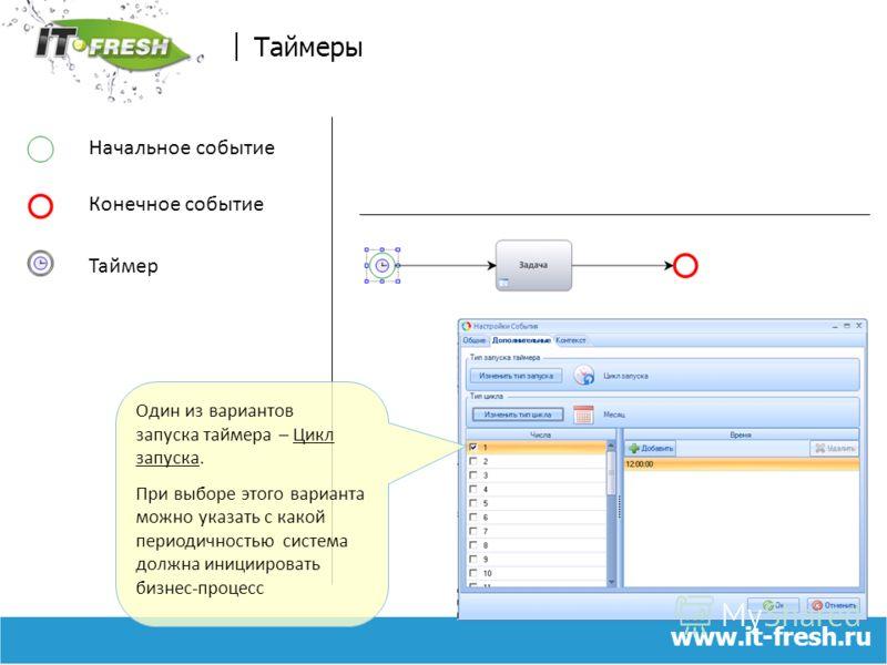 www.it-fresh.ru Таймеры Начальное событие Конечное событие Таймер Один из вариантов запуска таймера – Цикл запуска. При выборе этого варианта можно указать с какой периодичностью система должна инициировать бизнес-процесс