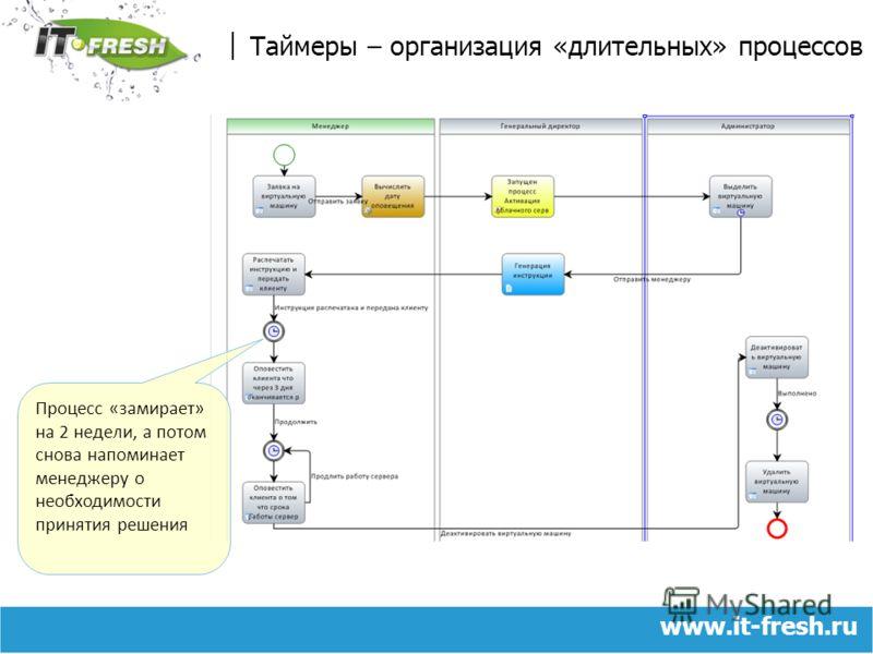www.it-fresh.ru Таймеры – организация «длительных» процессов Процесс «замирает» на 2 недели, а потом снова напоминает менеджеру о необходимости принятия решения