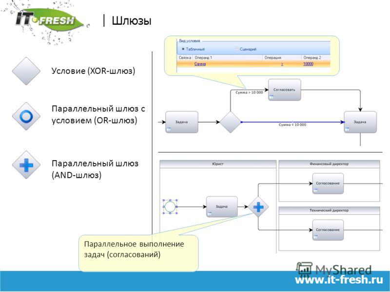 www.it-fresh.ru Шлюзы Условие (XOR-шлюз) Параллельный шлюз с условием (OR-шлюз) Параллельный шлюз (AND-шлюз) Параллельное выполнение задач (согласований)