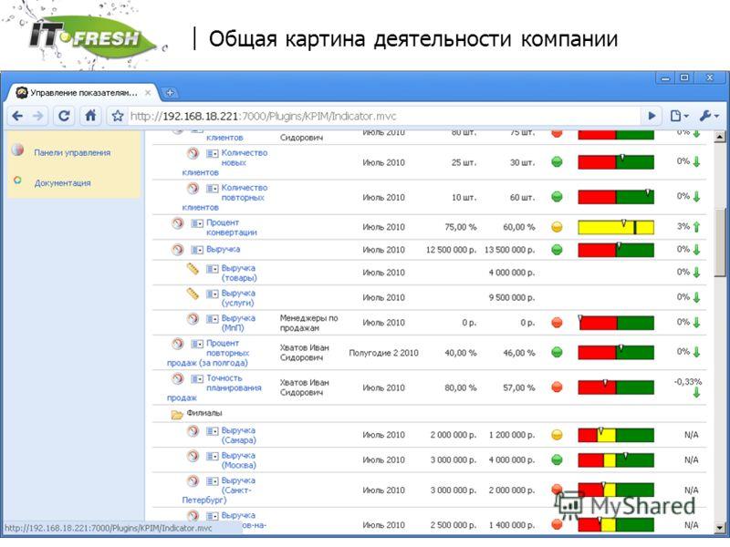 www.it-fresh.ru Общая картина деятельности компании