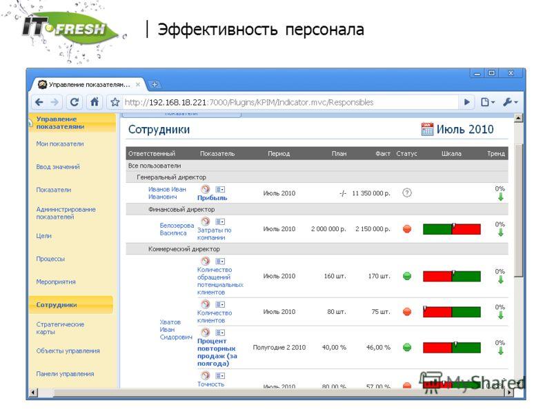 www.it-fresh.ru Эффективность персонала