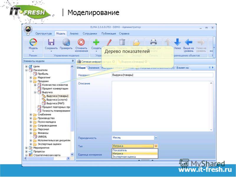 www.it-fresh.ru Моделирование Дерево показателей