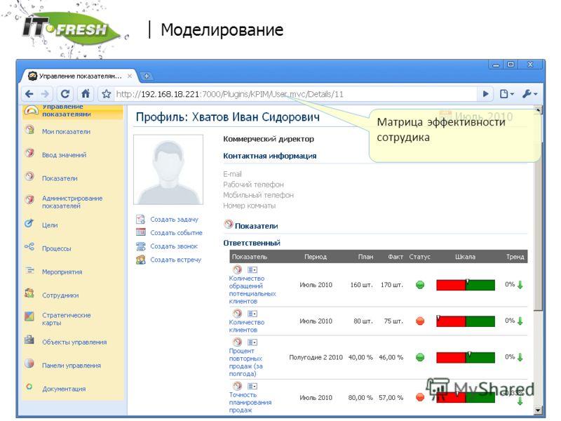 www.it-fresh.ru Моделирование Матрица эффективности сотрудика