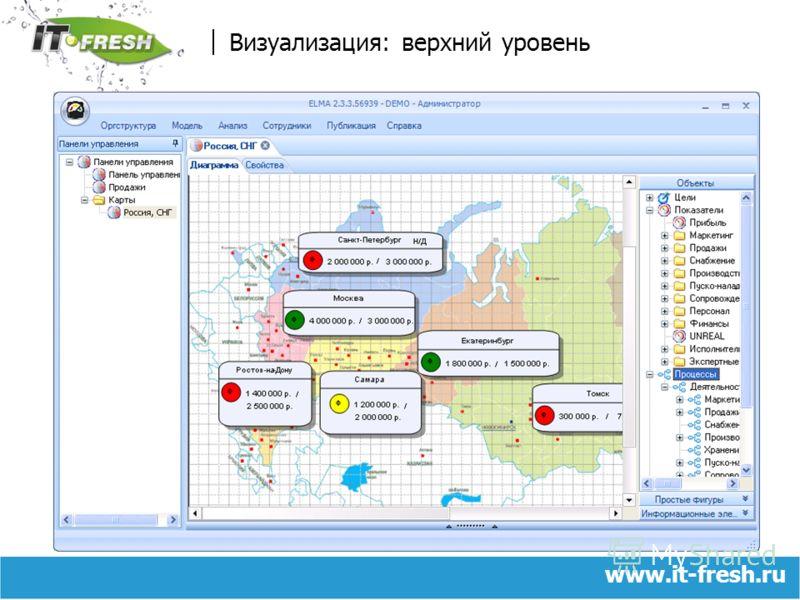 www.it-fresh.ru Визуализация: верхний уровень