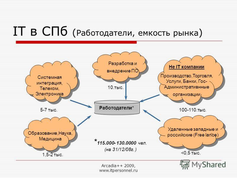 Arcadia++ 2009, www.itpersonnel.ru IT в СПб ( Работодатели, емкость рынка ) Работодатели* Разработка и внедрение ПО * 115.000- 130.0000 чел. (на 31/12/08г. ) Не IT компании Производство,Торговля, Услуги, Банки, Гос- Административнные организации Сист