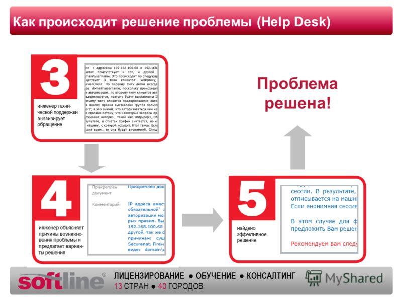Оазец заголовка ЛИЦЕНЗИРОВАНИЕ ОБУЧЕНИЕ КОНСАЛТИНГ 13 СТРАН 40 ГОРОДОВ Как происходит решение проблемы (Help Desk) Проблема решена!