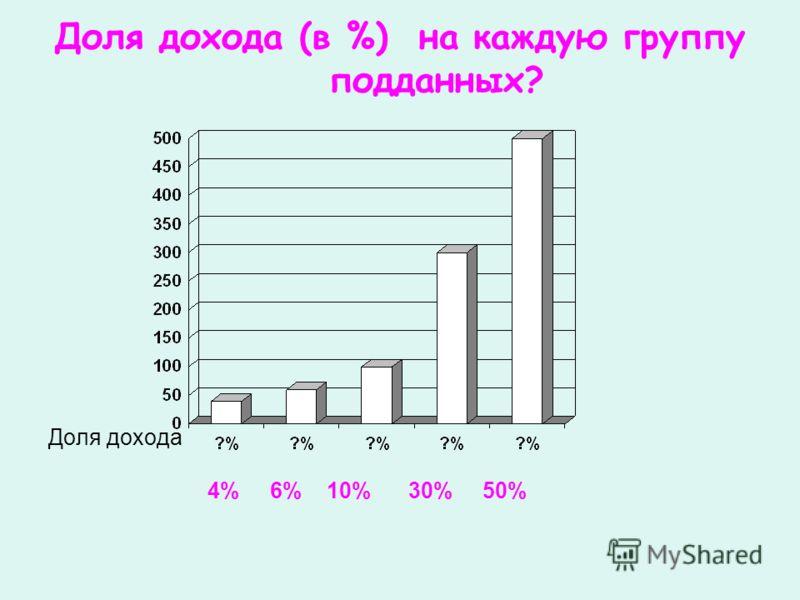 Доля дохода (в %) на каждую группу подданных? Доля дохода 4% 6% 10% 30% 50%
