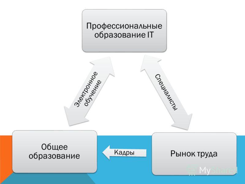 Профессиональные образование IT Специалисты Рынок труда Кадры Общее образование Электронное обучение