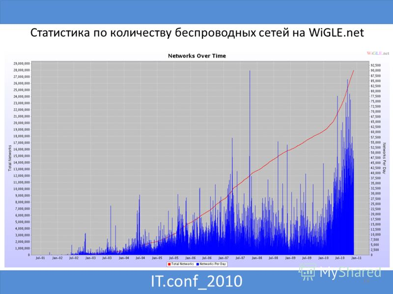 IT.conf_2010 16 Статистика по количеству беспроводных сетей на WiGLE.net