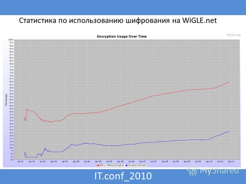 IT.conf_2010 17 Статистика по использованию шифрования на WiGLE.net