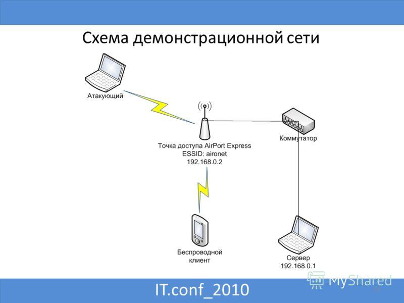 IT.conf_2010 19 Схема демонстрационной сети