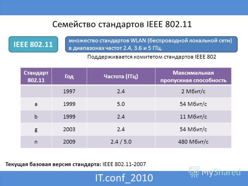 IT.conf_2010 Семейство стандартов IEEE 802.11 Текущая базовая версия стандарта: IEEE 802.11-2007 Поддерживается комитетом стандартов IEEE 802 множество стандартов WLAN (беспроводной локальной сети) в диапазонах частот 2.4, 3.6 и 5 ГГц. IEEE 802.11 Ст