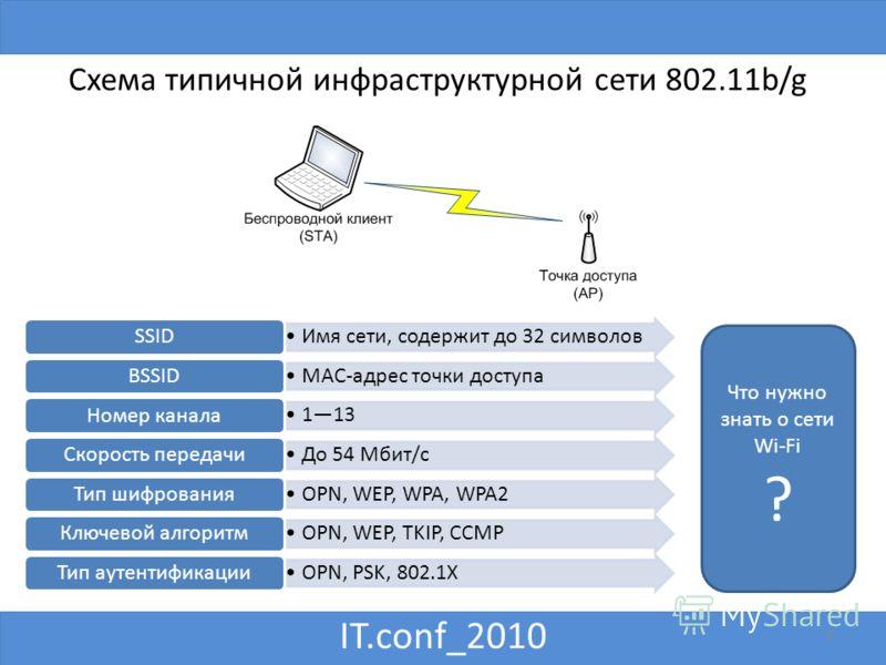 IT.conf_2010 8 Схема типичной инфраструктурной сети 802.11b/g Имя сети, содержит до 32 символов SSID MAC-адрес точки доступа BSSID 113 Номер канала До 54 Мбит/с Скорость передачи OPN, WEP, WPA, WPA2 Тип шифрования OPN, WEP, TKIP, CCMP Ключевой алгори