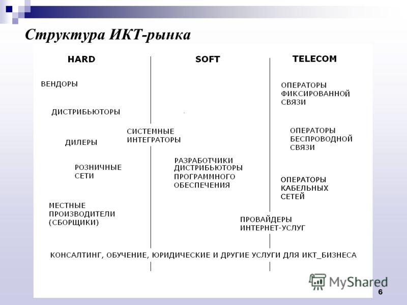 О взаимодействии ИТ-ассоциаций 6 Структура ИКТ-рынка