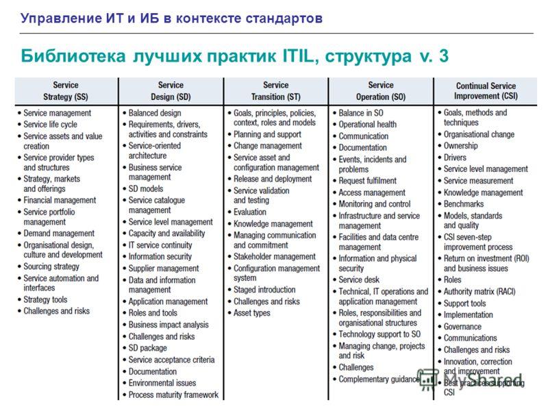 Управление ИТ и ИБ в контексте стандартов Библиотека лучших практик ITIL, структура v. 3