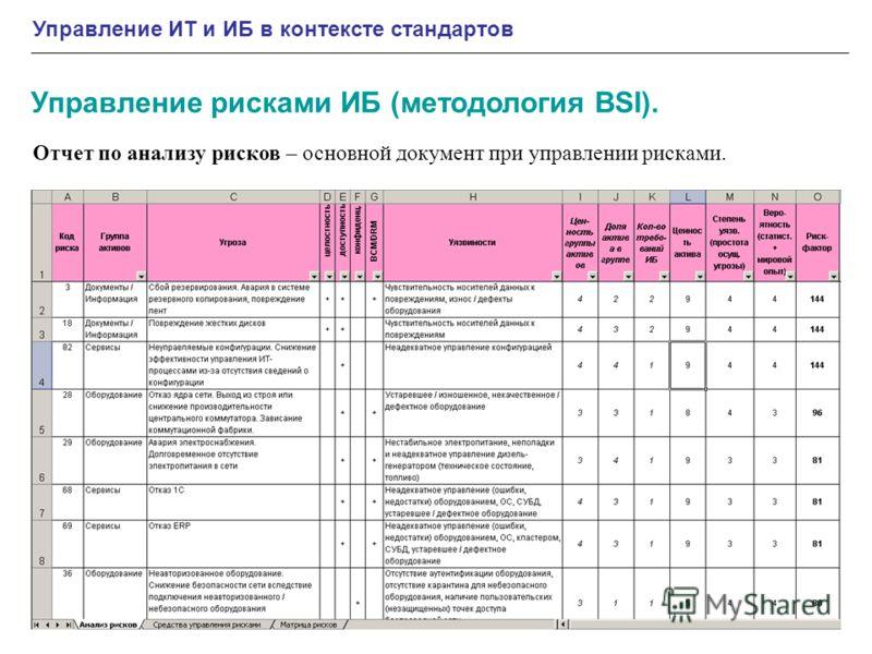 Управление ИТ и ИБ в контексте стандартов Отчет по анализу рисков – основной документ при управлении рисками. Управление рисками ИБ (методология BSI).