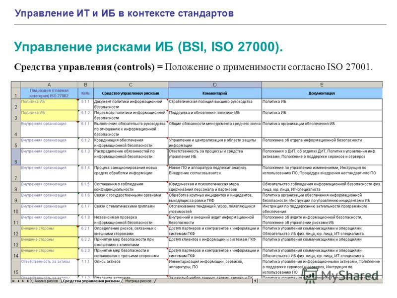 Управление ИТ и ИБ в контексте стандартов Управление рисками ИБ (BSI, ISO 27000). Средства управления (controls) = Положение о применимости согласно ISO 27001.