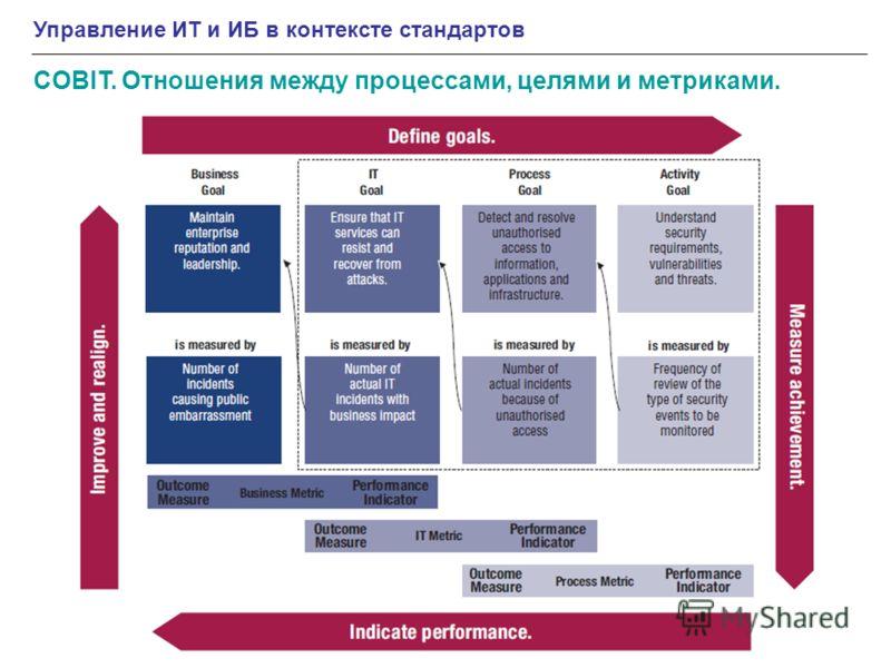 COBIT. Отношения между процессами, целями и метриками. Управление ИТ и ИБ в контексте стандартов