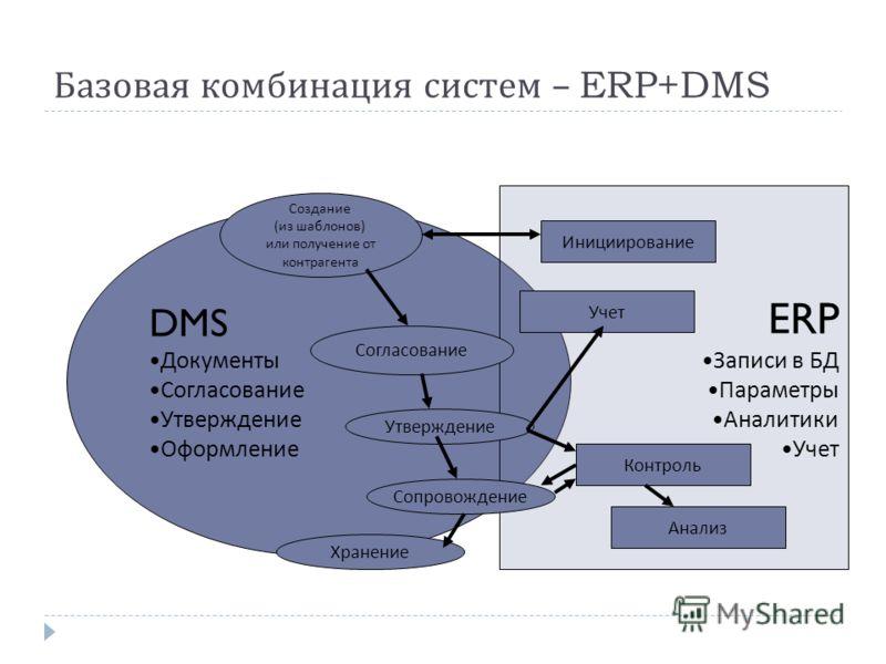 Базовая комбинация систем – ERP+DMS DMS Документы Согласование Утверждение Оформление ERP Записи в БД Параметры Аналитики Учет Инициирование Согласование Утверждение Создание (из шаблонов) или получение от контрагента Сопровождение Учет Контроль Хран