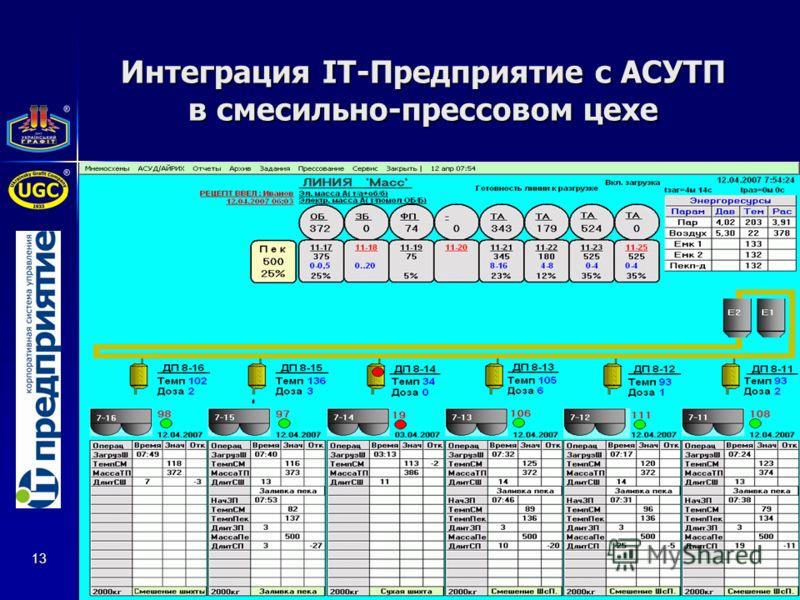 13 Интеграция IТ-Предприятие с АСУТП в смесильно-прессовом цехе