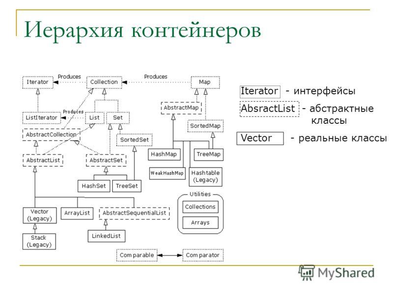 Иерархия контейнеров Iterator - интерфейсы AbsractList - абстрактные классы Vector - реальные классы