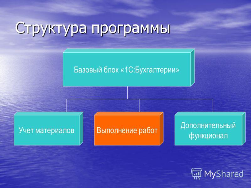 Выполнение работ Структура программы Учет материалов Базовый блок «1С:Бухгалтерии» Выполнение работ Дополнительный функционал