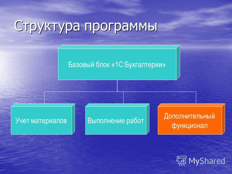 Дополнительный функционал Структура программы Учет материаловВыполнение работ Базовый блок «1С:Бухгалтерии» Дополнительный функционал