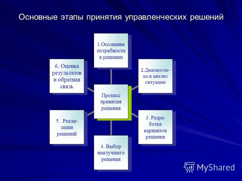Основные этапы принятия управленческих решений Процесс принятия решения 1.Осознание потребности в решении 2.Диагности- ка и анализ ситуации 3. Разра- ботка вариантов решения 4. Выбор наилучшего решения 5. Реали- зация решений 6. Оценка результатов и