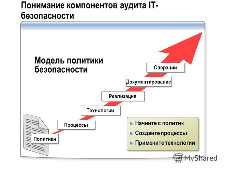 Понимание компонентов аудита IT- безопасности Процессы Технологии Реализация Документирование Операции Начните с политик Создайте процессы Примените технологии Начните с политик Создайте процессы Примените технологии Модель политики безопасности Поли