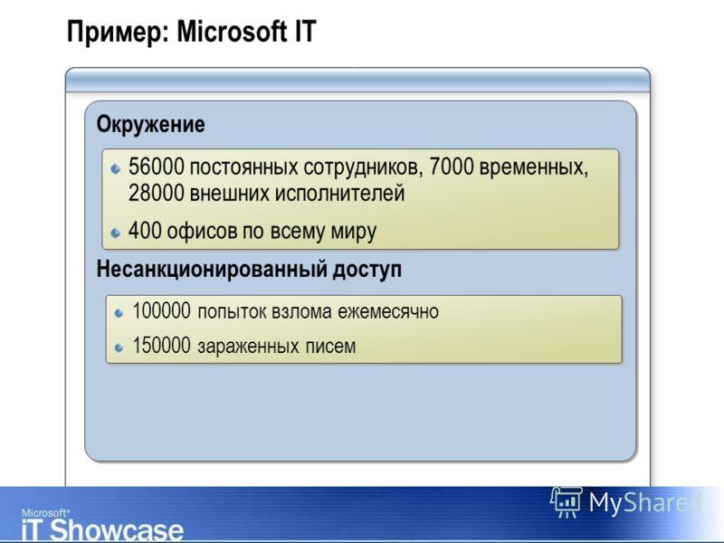 Пример: Microsoft IT Окружение Несанкционированный доступ Окружение Несанкционированный доступ 56000 постоянных сотрудников, 7000 временных, 28000 внешних исполнителей 400 офисов по всему миру 56000 постоянных сотрудников, 7000 временных, 28000 внешн