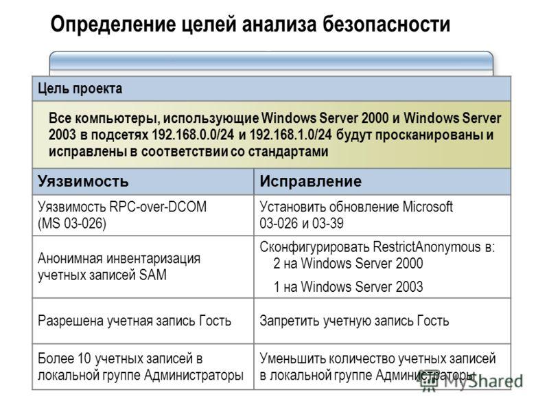 Определение целей анализа безопасности Цель проекта Все компьютеры, использующие Windows Server 2000 и Windows Server 2003 в подсетях 192.168.0.0/24 и 192.168.1.0/24 будут просканированы и исправлены в соответствии со стандартами УязвимостьИсправлени