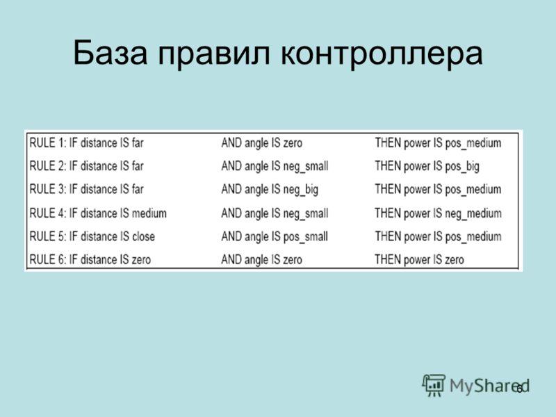 6 База правил контроллера