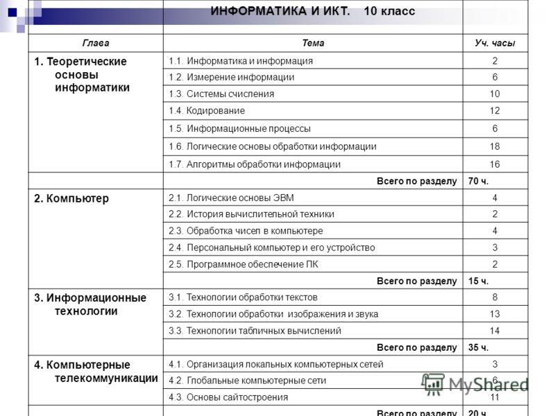 ИНФОРМАТИКА И ИКТ. 10 класс ГлаваТемаУч. часы 1. Теоретические основы информатики 1.1. Информатика и информация2 1.2. Измерение информации6 1.3. Системы счисления10 1.4. Кодирование12 1.5. Информационные процессы6 1.6. Логические основы обработки инф