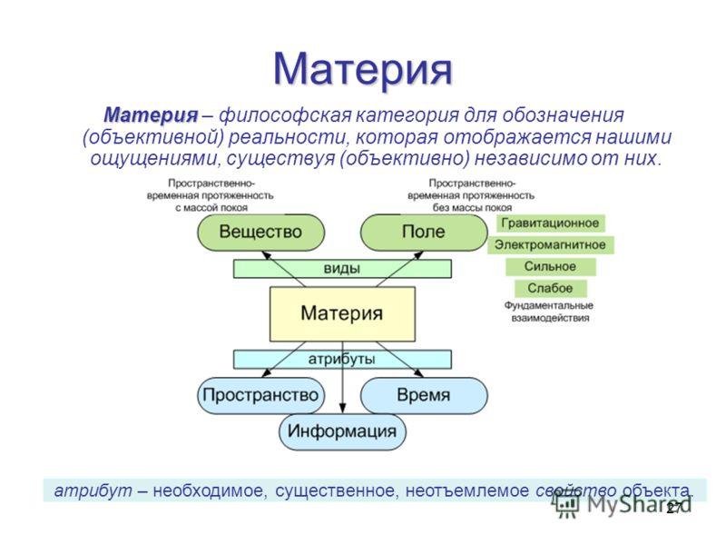 27 Материя Материя Материя – философская категория для обозначения (объективной) реальности, которая отображается нашими ощущениями, существуя (объективно) независимо от них. атрибут – необходимое, существенное, неотъемлемое свойство объекта.