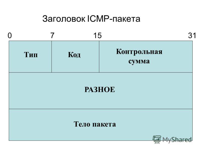Заголовок ICMP-пакета ТипКод Контрольная сумма РАЗНОЕ Тело пакета 071531