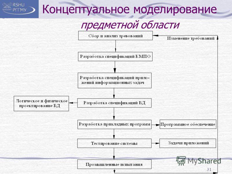31 Концептуальное моделирование предметной области
