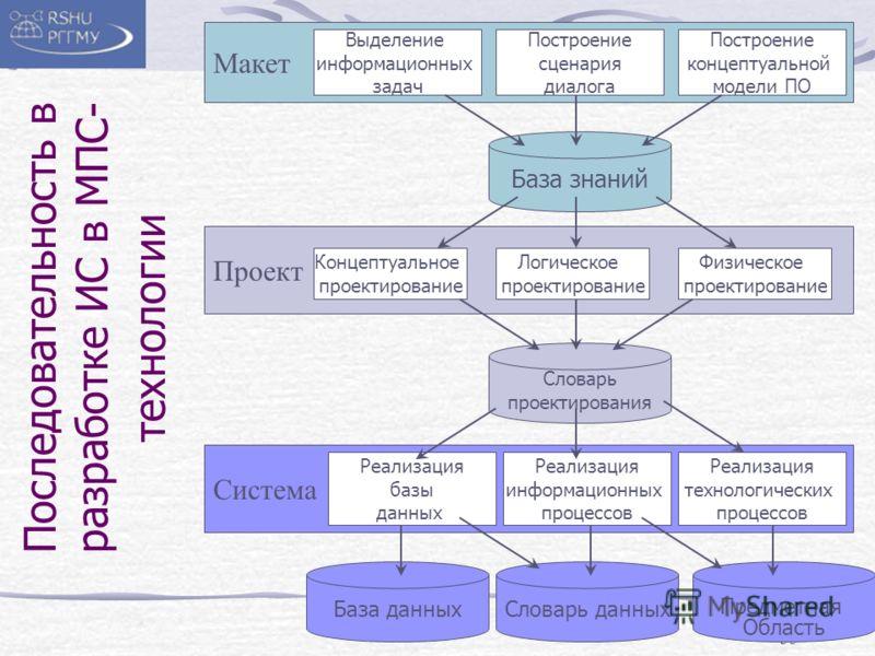 35 Последовательность в разработке ИС в МПС- технологии Макет Проект Система Концептуальное проектирование Логическое проектирование Физическое проектирование Выделение информационных задач Построение сценария диалога Построение концептуальной модели