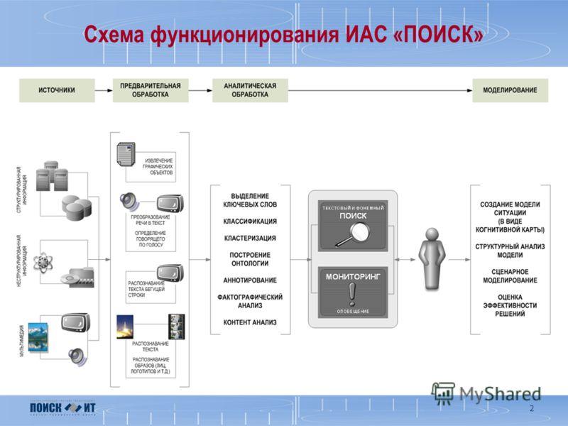 Схема функционирования ИАС «ПОИСК» 2