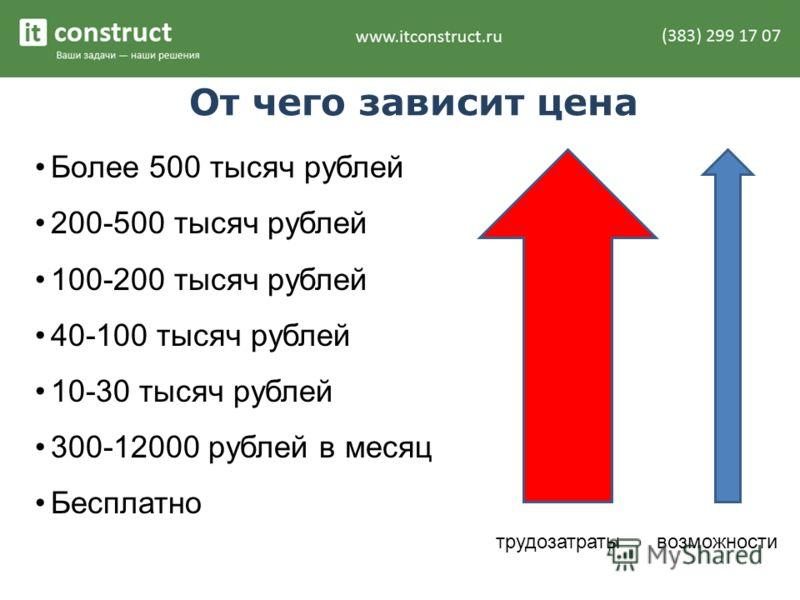 От чего зависит цена Более 500 тысяч рублей 200-500 тысяч рублей 100-200 тысяч рублей 40-100 тысяч рублей 10-30 тысяч рублей 300-12000 рублей в месяц Бесплатно трудозатратывозможности