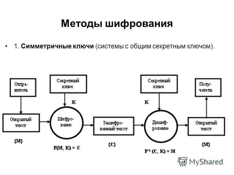 Методы шифрования 1. Симметричные ключи (системы с общим секретным ключом).
