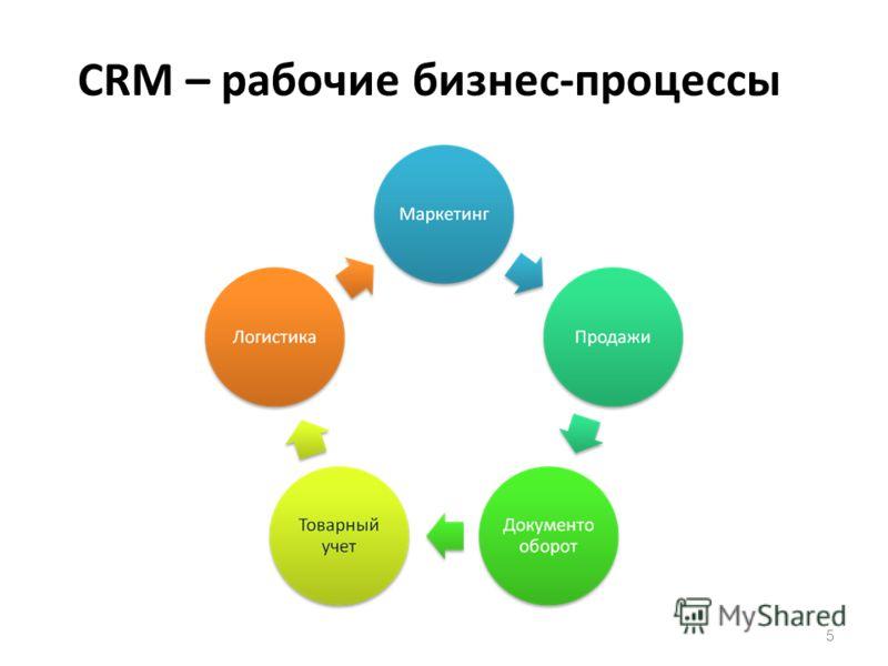 CRM – рабочие бизнес-процессы 5