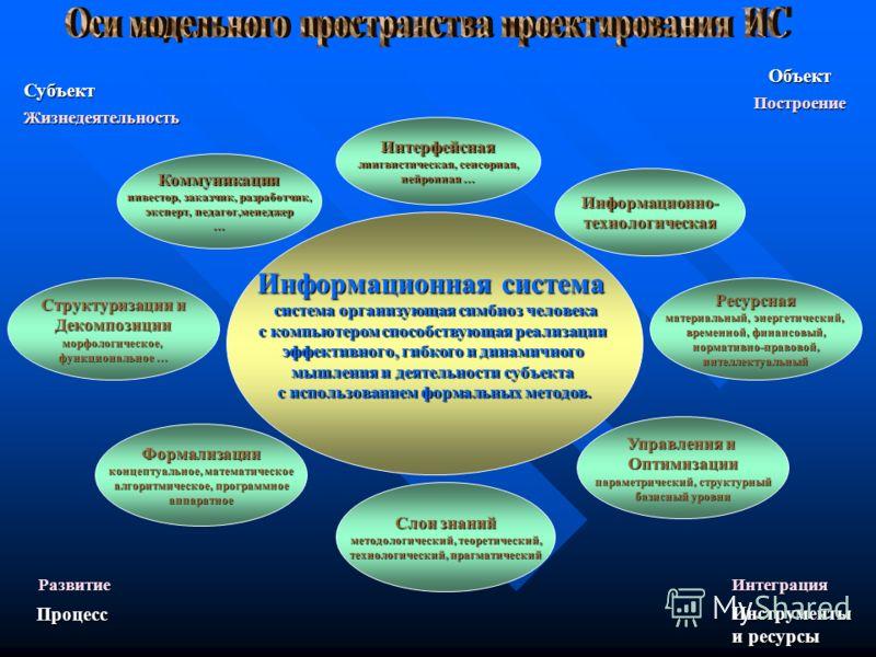 Информационная система система организующая симбиоз человека система организующая симбиоз человека с компьютером способствующая реализации эффективного, гибкого и динамичного мышления и деятельности субъекта с использованием формальных методов. Комму