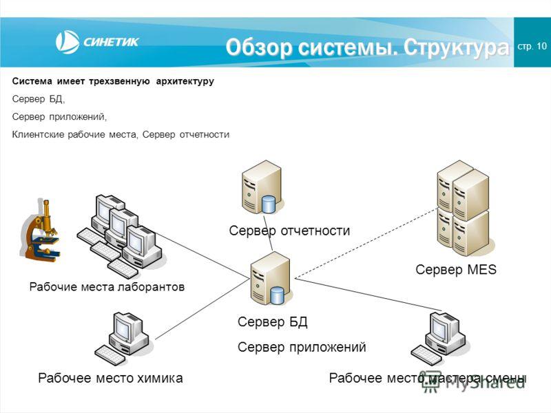 Обзор системы. Структура стр. 10 Сервер БД Сервер приложений Сервер MES Рабочие места лаборантов Рабочее место химика Система имеет трехзвенную архитектуру Сервер БД, Сервер приложений, Клиентские рабочие места, Сервер отчетности Рабочее место мастер