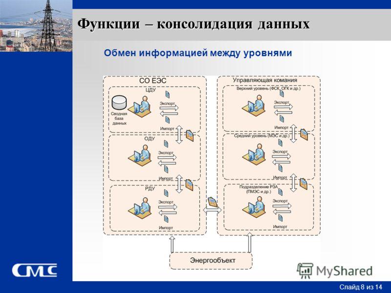 Слайд 8 Слайд 8 из 14 Функции – консолидация данных Обмен информацией между уровнями