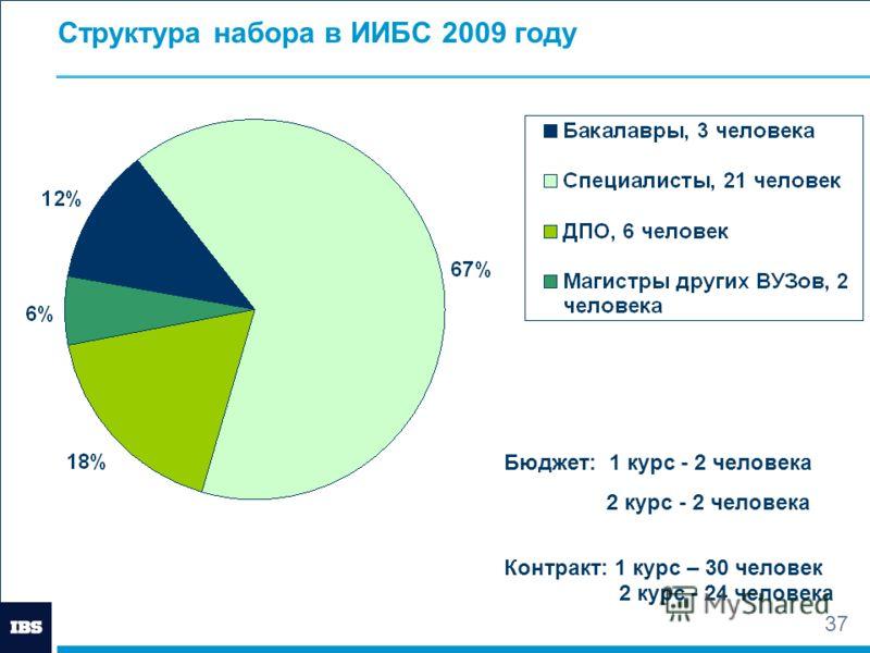 37 Структура набора в ИИБС 2009 году Бюджет: 1 курс - 2 человека 2 курс - 2 человека Контракт: 1 курс – 30 человек 2 курс - 24 человека