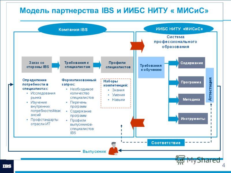 4 Модель партнерства IBS и ИИБС НИТУ « МИСиС»