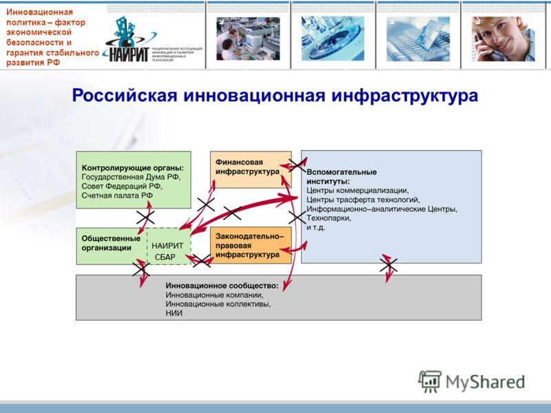 Инновационная политика – фактор экономической безопасности и гарантия стабильного развития РФ Российская инновационная инфраструктура СБАР